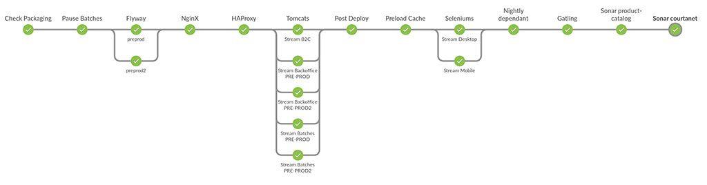 Jenkins - Exemple Pipeline LesFurets.com